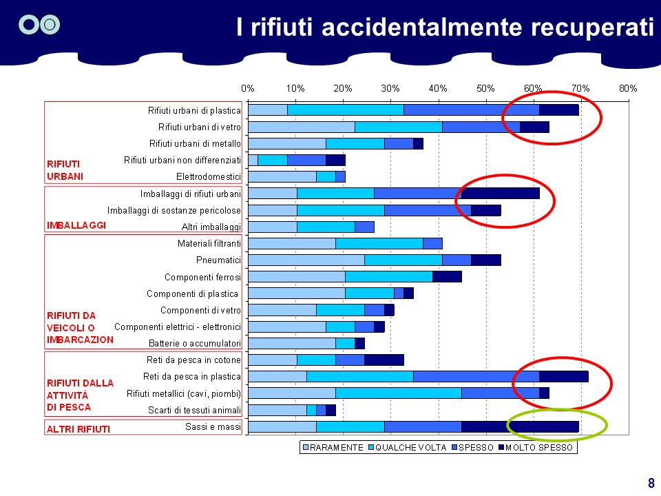 8 I rifiuti accidentalmente recuperati
