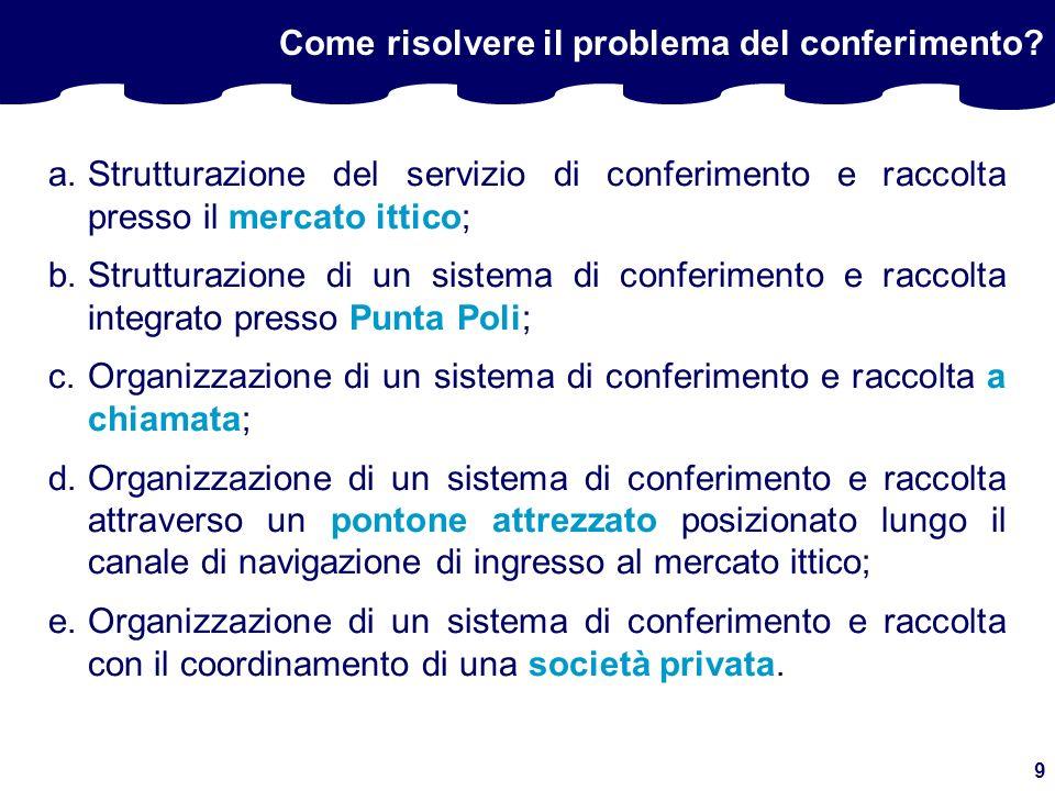 10 Come risolvere il problema del conferimento? AZIONE PILOTA ????