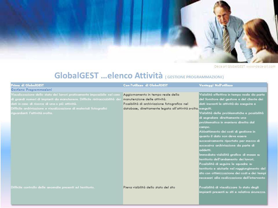 GlobalGEST …elenco Attività ( GESTIONE PROGRAMMAZIONI ) Deca srl GlobalGEST www-deca-srl.com