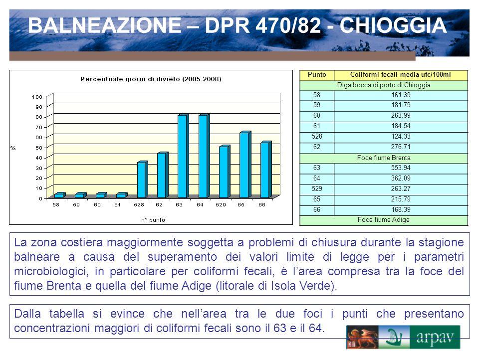Classificazione delle acque di balneazione a cura della Regione Veneto - elaborazioni ottenute sulla base dei dati dellanno precedente Situazione al 1/4/2006 BALNEAZIONE – DPR 470/82 - CHIOGGIA Situazione al 1/4/2007Situazione al 1/4/2008Situazione al 1/4/2009 Dallesame delle ultime 4 classificazioni di legge si evidenzia una situazione di variabilità sul giudizio delle acque di balneazione di Chioggia (si va infatti dalla totale idoneità nellanno 2008 alla totale non conformità negli anni 2007 e 2009)