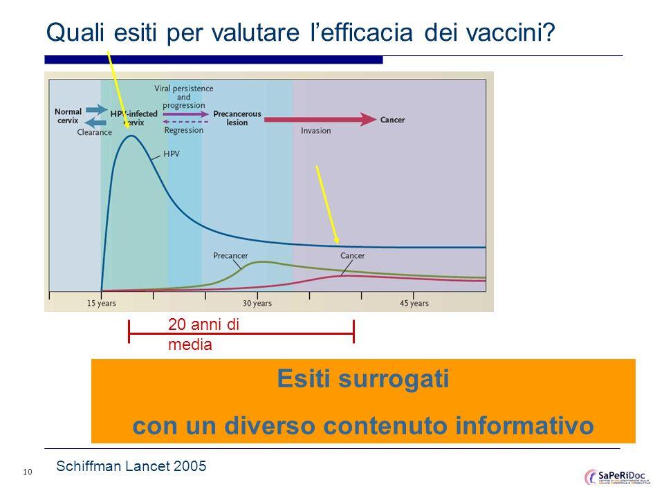10 Quali esiti per valutare lefficacia dei vaccini? Esiti surrogati con un diverso contenuto informativo Schiffman Lancet 2005 20 anni di media