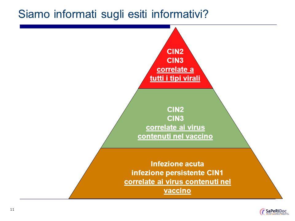 11 Siamo informati sugli esiti informativi? Infezione acuta infezione persistente CIN1 correlate ai virus contenuti nel vaccino CIN2 CIN3 correlate ai