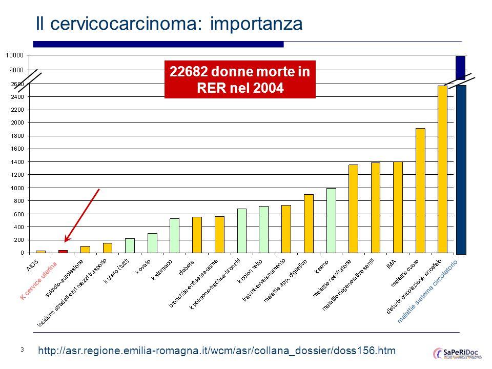 3 malattie sistema circolatorio K cervice uterina Il cervicocarcinoma: importanza http://asr.regione.emilia-romagna.it/wcm/asr/collana_dossier/doss156