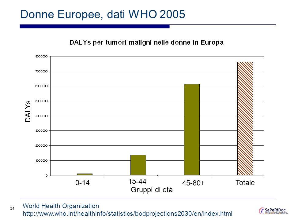 34 Donne Europee, dati WHO 2005 0-14 15-44 45-80+ Totale Gruppi di età DALYs World Health Organization http://www.who.int/healthinfo/statistics/bodpro