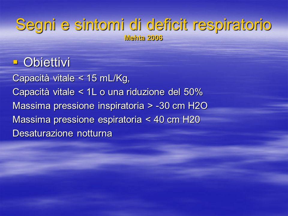 Segni e sintomi di deficit respiratorio Mehta 2006 Obiettivi Obiettivi Capacità vitale < 15 mL/Kg, Capacità vitale < 1L o una riduzione del 50% Massima pressione inspiratoria > -30 cm H2O Massima pressione espiratoria < 40 cm H20 Desaturazione notturna
