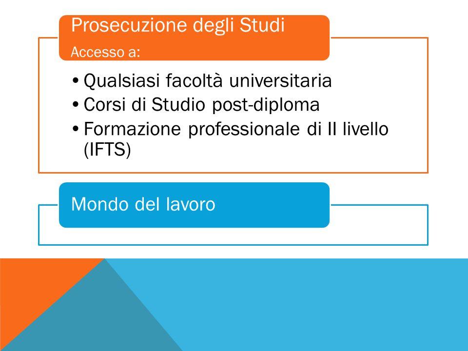Qualsiasi facoltà universitaria Corsi di Studio post-diploma Formazione professionale di II livello (IFTS) Prosecuzione degli Studi Accesso a: Mondo del lavoro