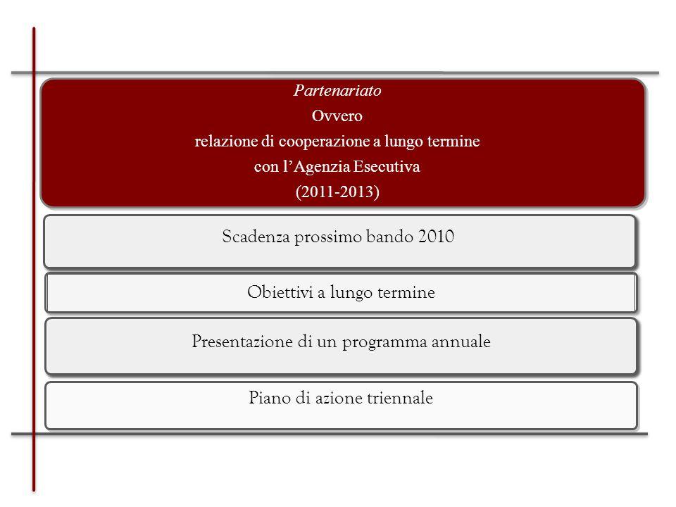Numero di paesiAnni di esperienza Ambasciatori72 Reti15/101 Festival72 (+5 edizioni) Gruppi di analisi delle politiche 32 Piattaforme di dialogo strutturato 150 ELEGIBILITA: CRITERI SPECIFICI A CIASCUNA CATEGORIA