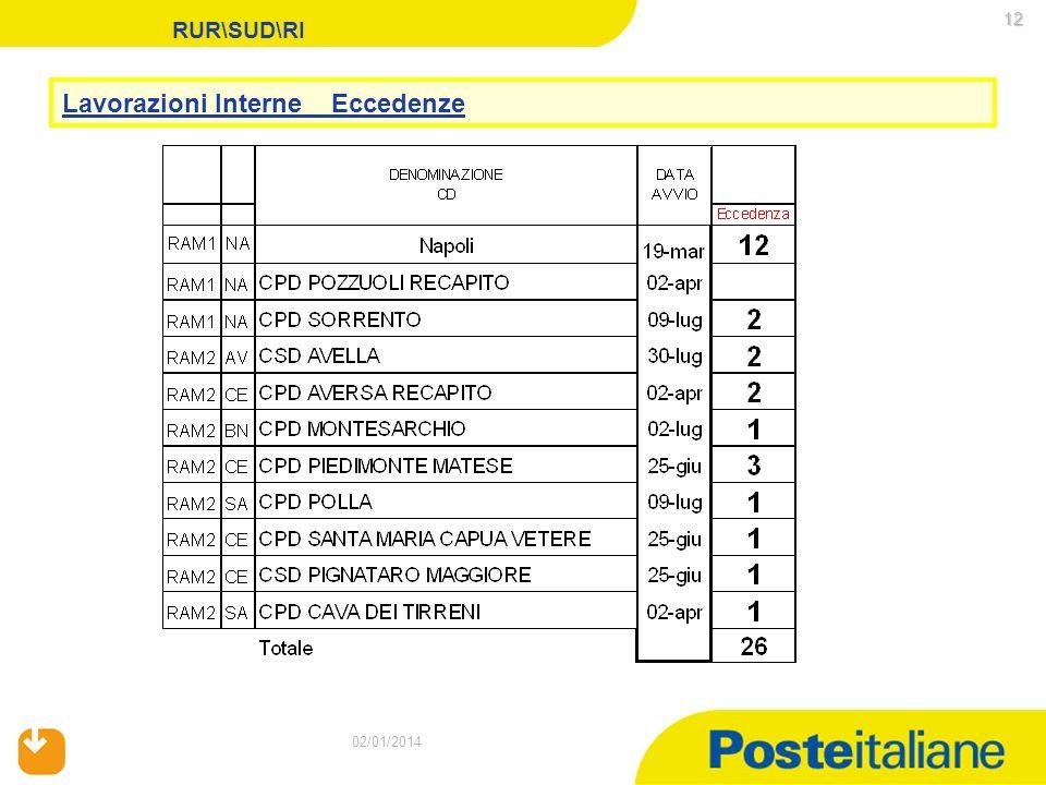 02/01/2014 12 02/01/2014 RUR\SUD\RI Lavorazioni Interne Eccedenze
