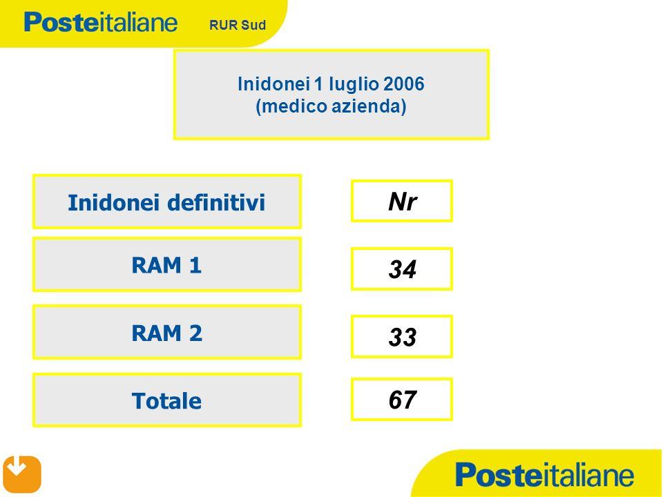 RUR Sud 67 Inidonei 1 luglio 2006 (medico azienda) RAM 1 RAM 2 34 Totale 33 Inidonei definitivi Nr