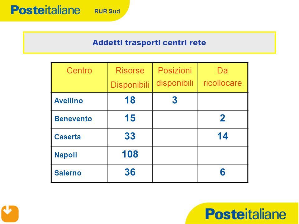 RUR Sud Addetti trasporti centri rete Centro Risorse Disponibili Posizioni disponibili Da ricollocare Avellino 183 Benevento 152 Caserta 3314 Napoli 108 Salerno 366