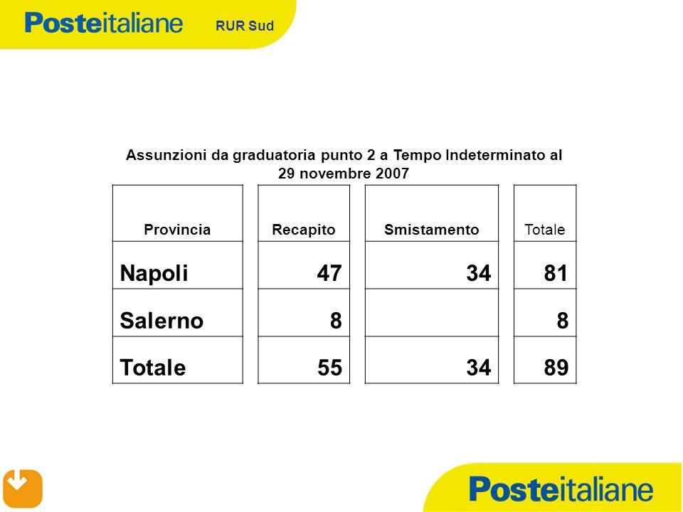 RUR Sud Assunzioni da graduatoria punto 2 a Tempo Indeterminato al 29 novembre 2007 ProvinciaRecapitoSmistamentoTotale Napoli473481 Salerno8 8 Totale5
