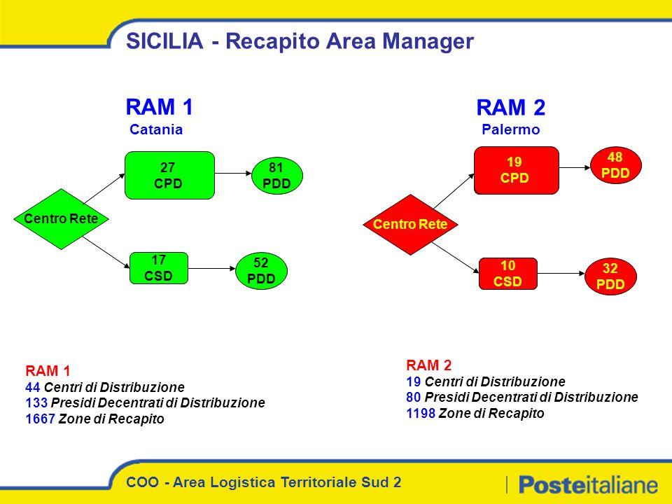 SICILIA - Recapito Area Manager Centro Rete 27 CPD 17 CSD 81 PDD 52 PDD RAM 1 44 Centri di Distribuzione 133 Presidi Decentrati di Distribuzione 1667