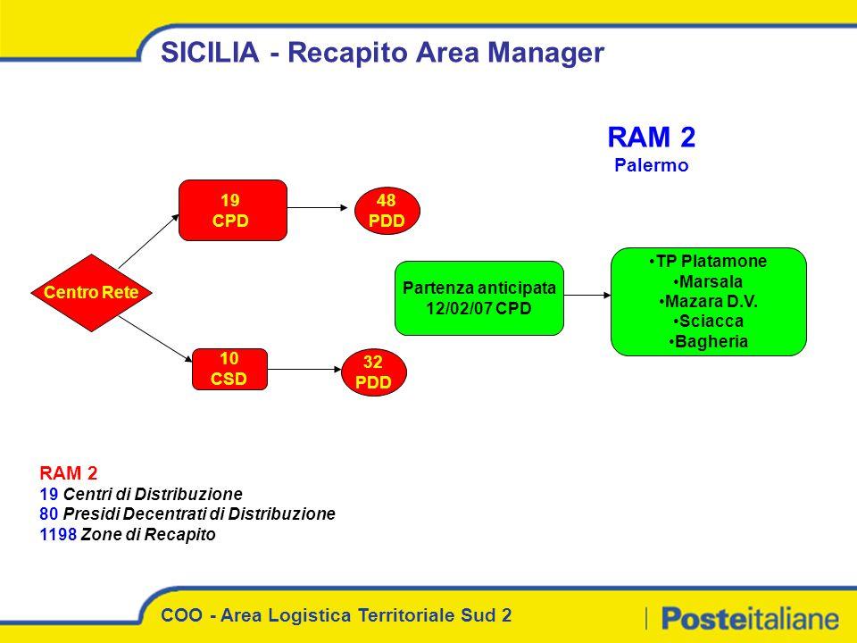 SICILIA - Recapito Area Manager Centro Rete 48 PDD 32 PDD RAM 2 Palermo RAM 2 19 Centri di Distribuzione 80 Presidi Decentrati di Distribuzione 1198 Z