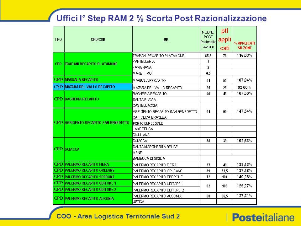 COO - Area Logistica Territoriale Sud 2 Uffici I° Step RAM 2 % Scorta Post Razionalizzazione