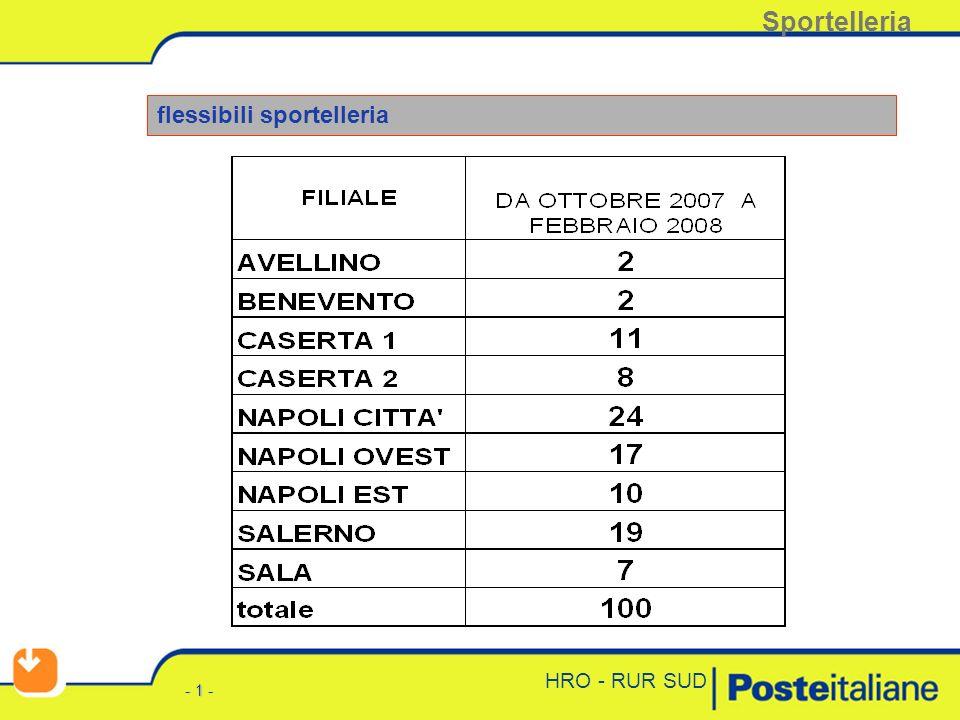 - 0 - HRO - RUR SUD Incontro con OOSS regionali della Campania: Recapito/tavolo occupazionale. Napoli 5 novembre 2007