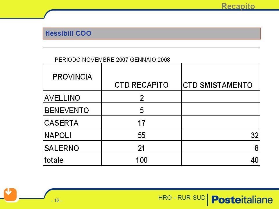 - 11 - HRO - RUR SUD ingressi recapito – assunzioni TI punto 2 al 2 novembre 2007 Recapito