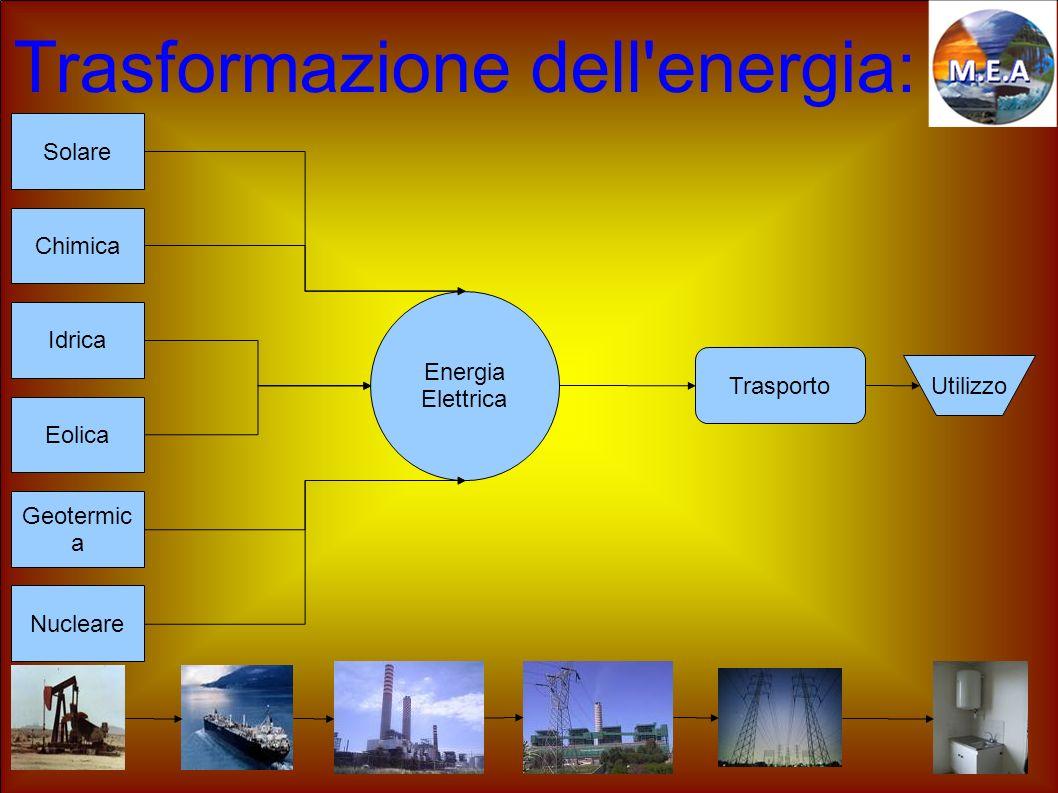 Trasformazione dell'energia: Solare Nucleare Geotermic a Eolica Idrica Chimica Energia Elettrica Trasporto Utilizzo