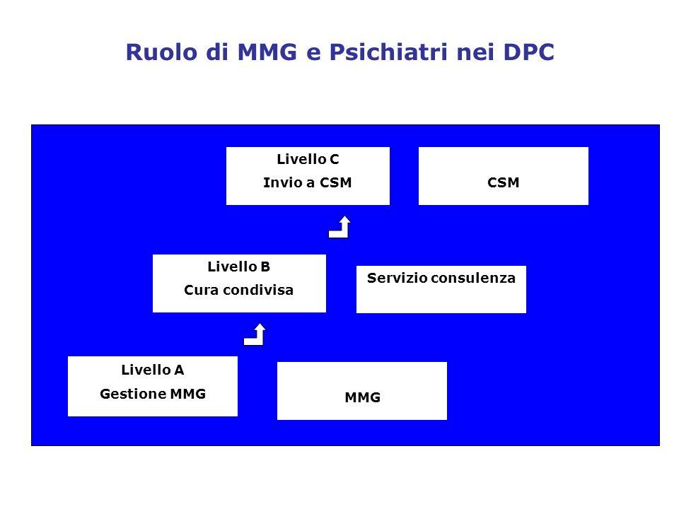 C Ruolo di MMG e Psichiatri nei DPC Livello A Gestione MMG Livello B Cura condivisa Livello C Invio a CSM MMG Servizio consulenza CSM
