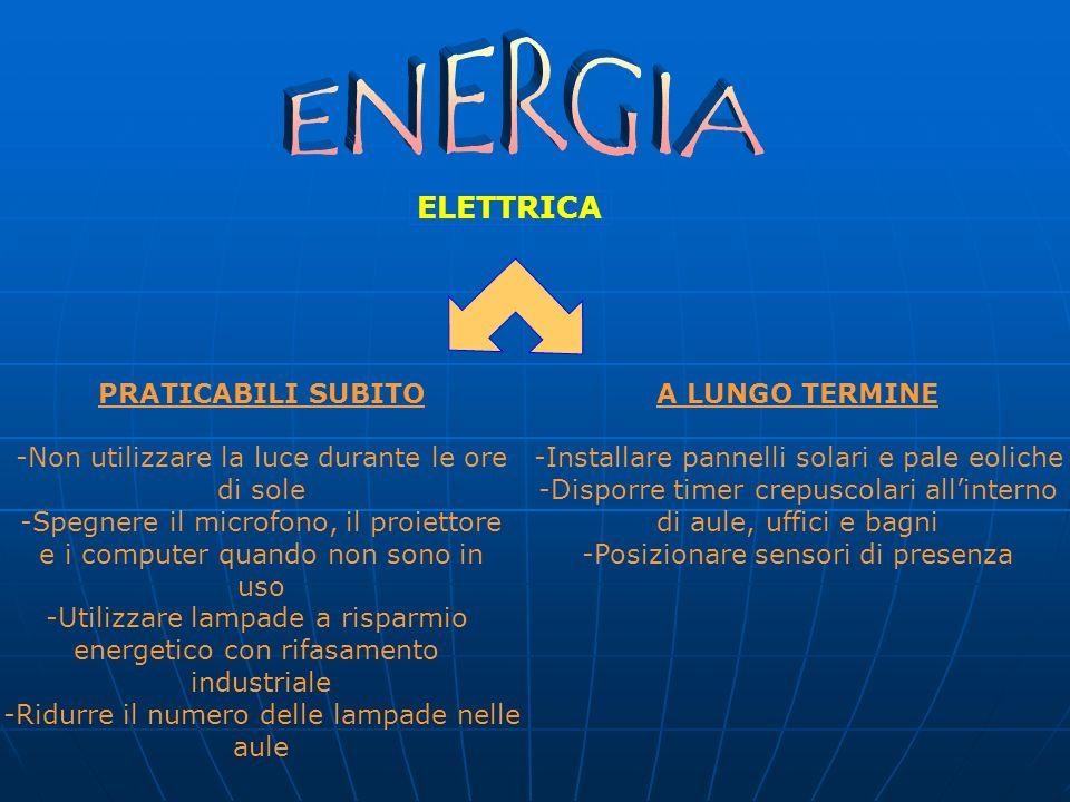 ELETTRICA PRATICABILI SUBITO -Non utilizzare la luce durante le ore di sole -Spegnere il microfono, il proiettore e i computer quando non sono in uso -Utilizzare lampade a risparmio energetico con rifasamento industriale -Ridurre il numero delle lampade nelle aule A LUNGO TERMINE -Installare pannelli solari e pale eoliche -Disporre timer crepuscolari allinterno di aule, uffici e bagni -Posizionare sensori di presenza