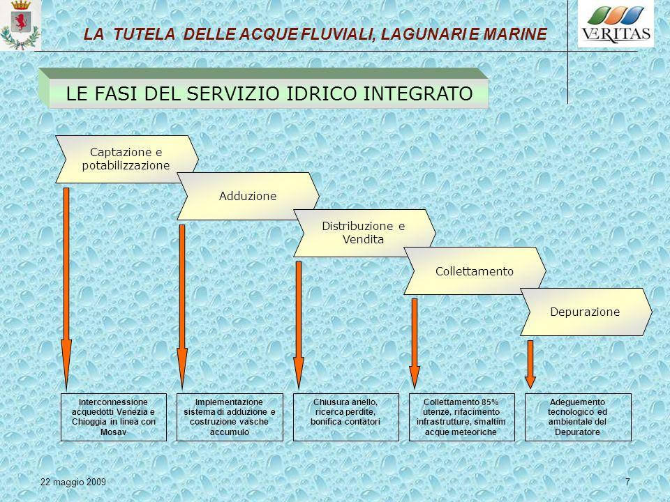 22 maggio 20098 I sistemi idrico e fognario sono stati sviluppati nel territorio di Chioggia nel corso degli ultimi 60-70 anni, ma è dalla metà degli anni 90 che con una pianificazione territoriale è stata data attuazione ad interventi strutturali sia per il comparto idropotabile che per la salvaguardia della laguna e del territorio, con nuove linee di alimentazione da Venezia per Chioggia – Cavarzere – Polesine e con le opere di salvaguardia dalle maree con linnalzamento delle rive di Chioggia LA TUTELA DELLE ACQUE FLUVIALI, LAGUNARI E MARINE LE AZIONI CONCRETE