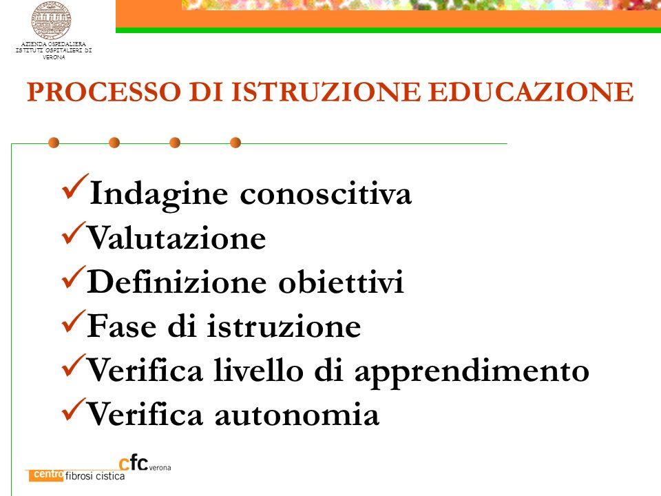 AZIENDA OSPEDALIERA ISTITUTI OSPITALIERI DI VERONA Indagine conoscitiva Valutazione Definizione obiettivi Fase di istruzione Verifica livello di appre
