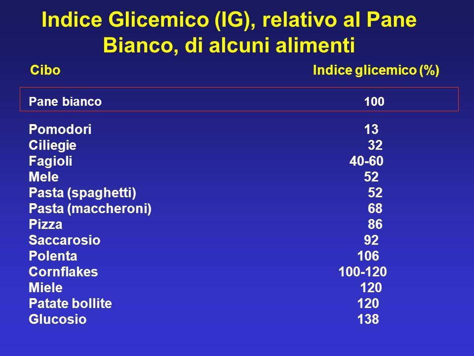 Indice Glicemico (IG), relativo al Pane Bianco, di alcuni alimenti CiboIndice glicemico (%) Pomodori 13 Ciliegie 32 Fagioli 40-60 Mele 52 Pasta (spagh