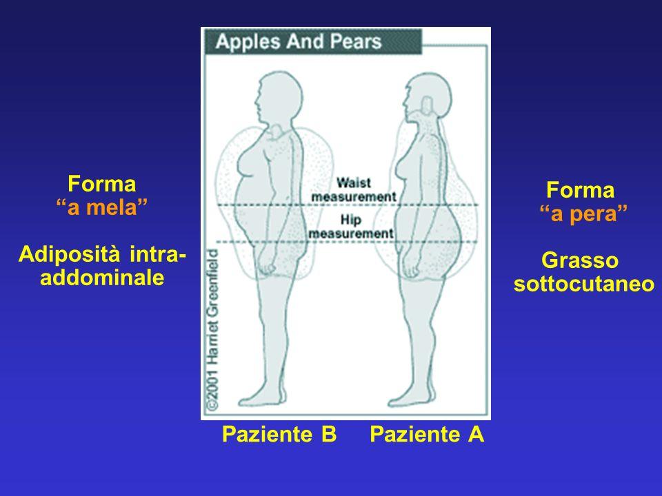 Forma a mela Adiposità intra- addominale Forma a pera Grasso sottocutaneo Paziente BPaziente A