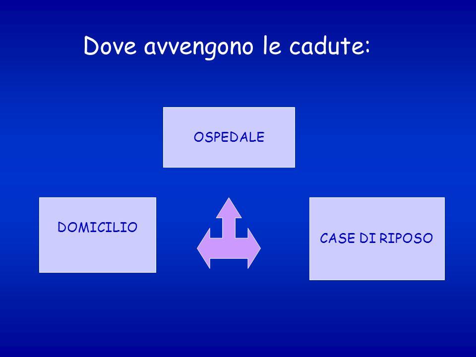 Dove avvengono le cadute: DOMICILIO OSPEDALE CASE DI RIPOSO