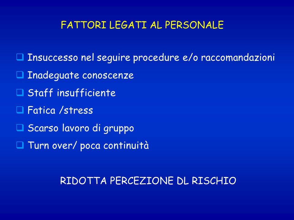 FATTORI LEGATI AL PERSONALE Insuccesso nel seguire procedure e/o raccomandazioni Inadeguate conoscenze Staff insufficiente Fatica /stress Scarso lavor