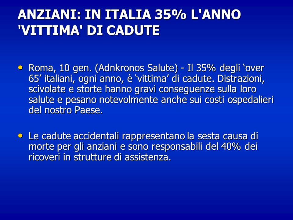 ANZIANI: IN ITALIA 35% L'ANNO 'VITTIMA' DI CADUTE Roma, 10 gen. (Adnkronos Salute) - Il 35% degli over 65 italiani, ogni anno, è vittima di cadute. Di