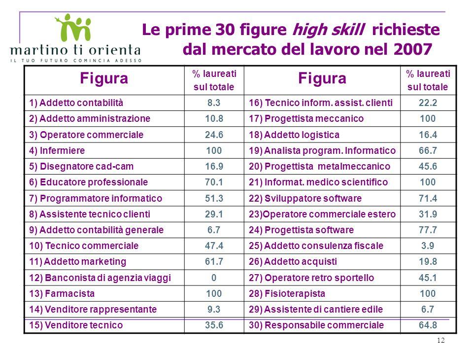 12 Le prime 30 figure high skill richieste dal mercato del lavoro nel 2007 Figura % laureati sul totale Figura % laureati sul totale 1) Addetto contabilità8.316) Tecnico inform.