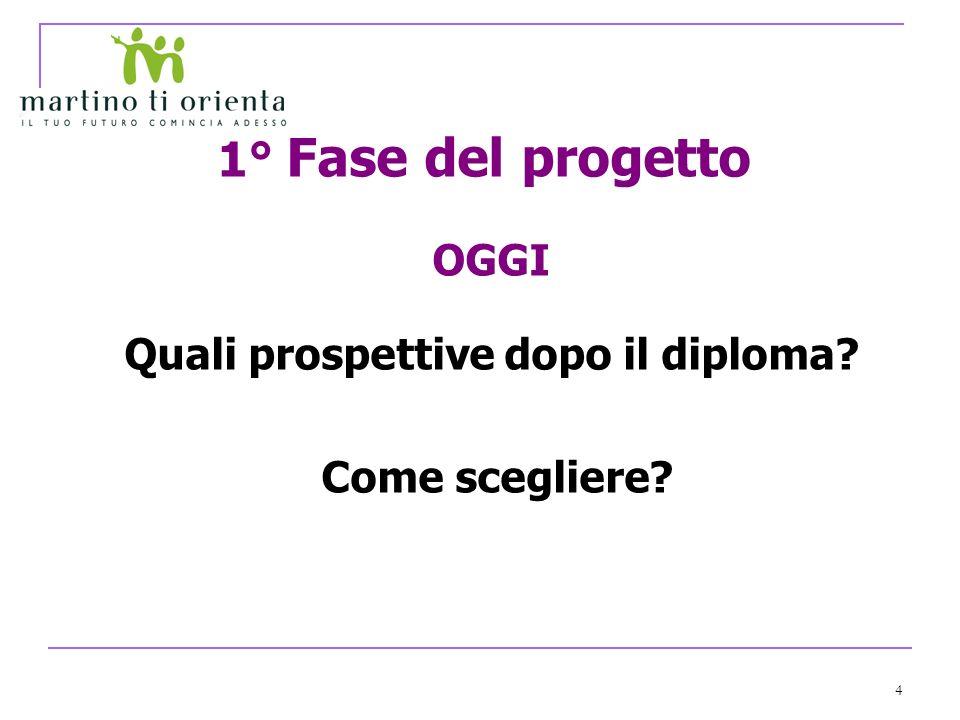 4 OGGI Quali prospettive dopo il diploma Come scegliere 1° Fase del progetto