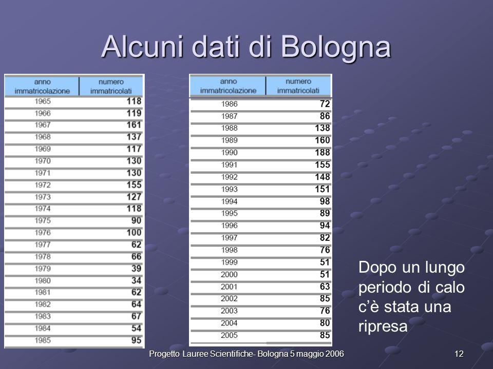 12Progetto Lauree Scientifiche- Bologna 5 maggio 2006 Alcuni dati di Bologna Dopo un lungo periodo di calo cè stata una ripresa