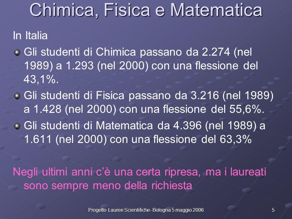5Progetto Lauree Scientifiche- Bologna 5 maggio 2006 Chimica, Fisica e Matematica In Italia Gli studenti di Chimica passano da 2.274 (nel 1989) a 1.29
