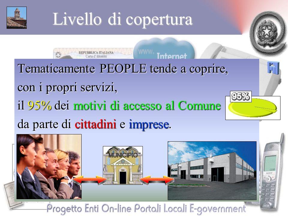 Livello di copertura Tematicamente PEOPLE tende a coprire, con i propri servizi, il 95% dei motivi di accesso al Comune da parte di cittadini e imprese.