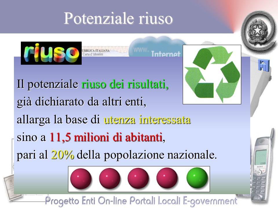 Potenziale riuso Il potenziale riuso dei risultati, già dichiarato da altri enti, allarga la base di utenza interessata sino a 11,5 milioni di abitanti, pari al 20% della popolazione nazionale.