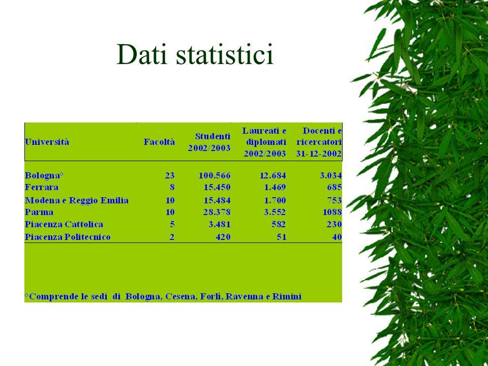 Dati statistici