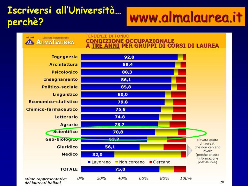 Iscriversi allUniversità… perchè? www.almalaurea.it
