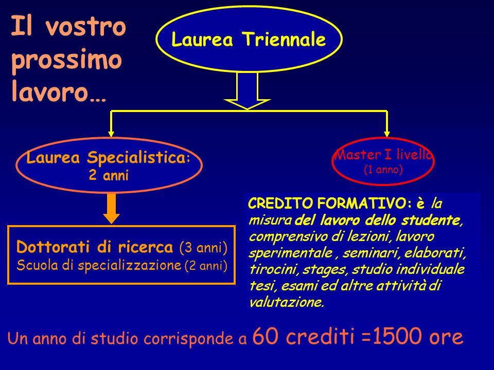 CREDITO FORMATIVO: è la misura del lavoro dello studente, comprensivo di lezioni, lavoro sperimentale, seminari, elaborati, tirocini, stages, studio i