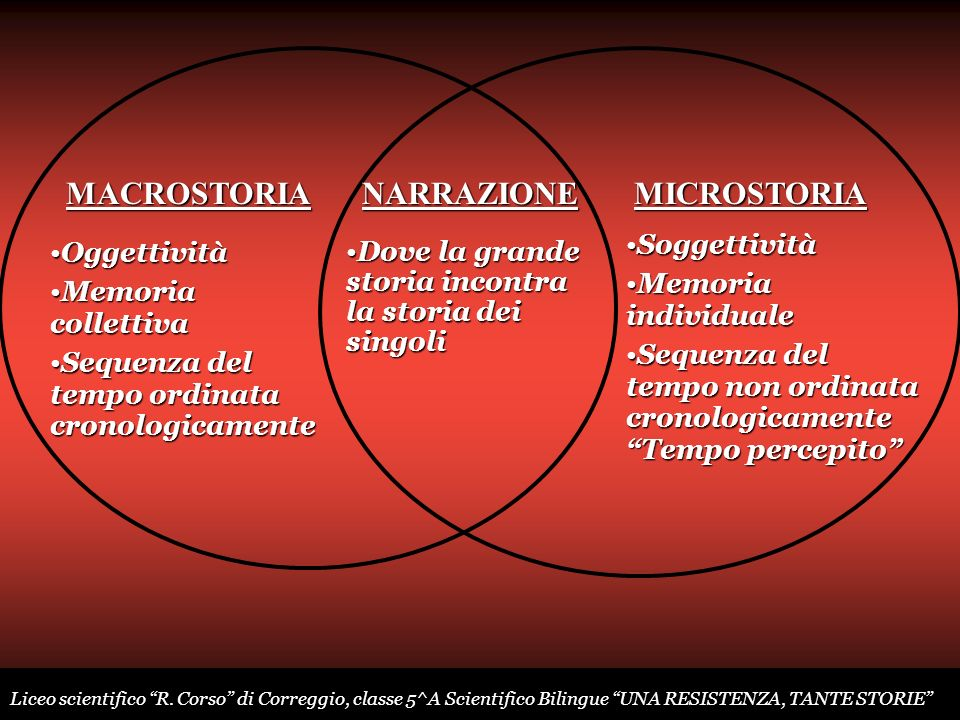 OggettivitàOggettività Memoria collettivaMemoria collettiva Sequenza del tempo ordinata cronologicamenteSequenza del tempo ordinata cronologicamente S