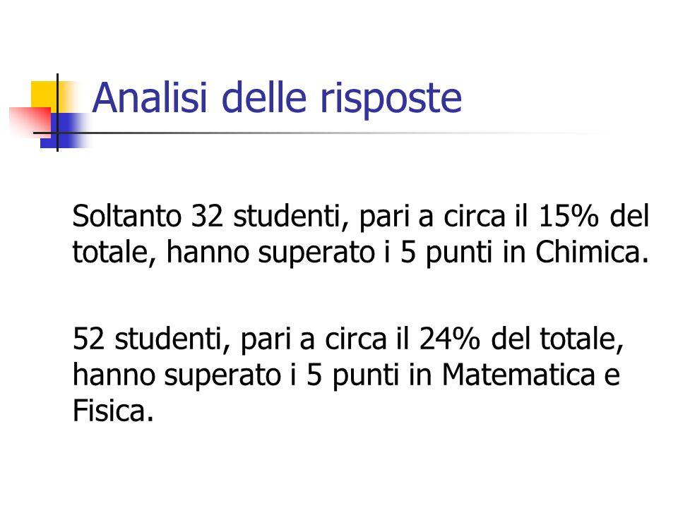 Analisi delle risposte Soltanto 32 studenti, pari a circa il 15% del totale, hanno superato i 5 punti in Chimica. 52 studenti, pari a circa il 24% del