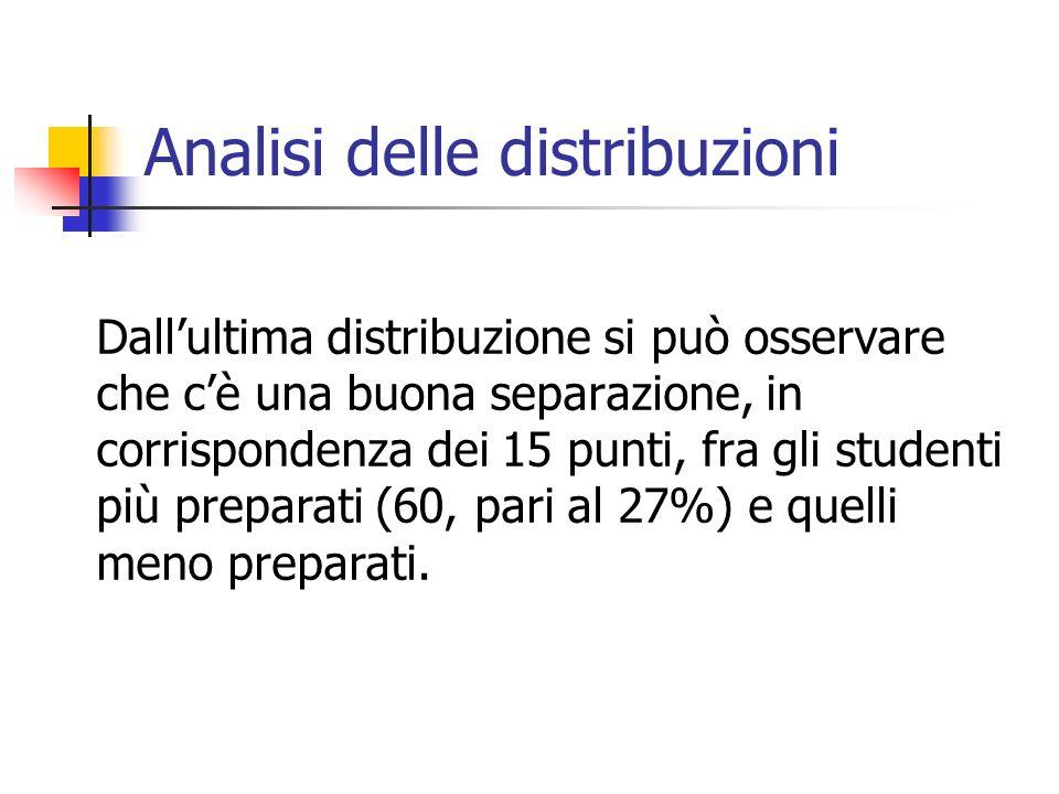 Analisi delle distribuzioni Dallultima distribuzione si può osservare che cè una buona separazione, in corrispondenza dei 15 punti, fra gli studenti p