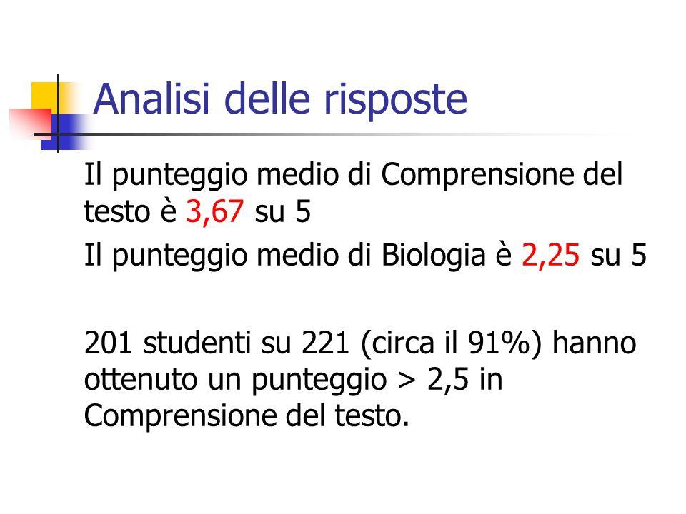 Analisi delle risposte Il punteggio medio di Comprensione del testo è 3,67 su 5 Il punteggio medio di Biologia è 2,25 su 5 201 studenti su 221 (circa