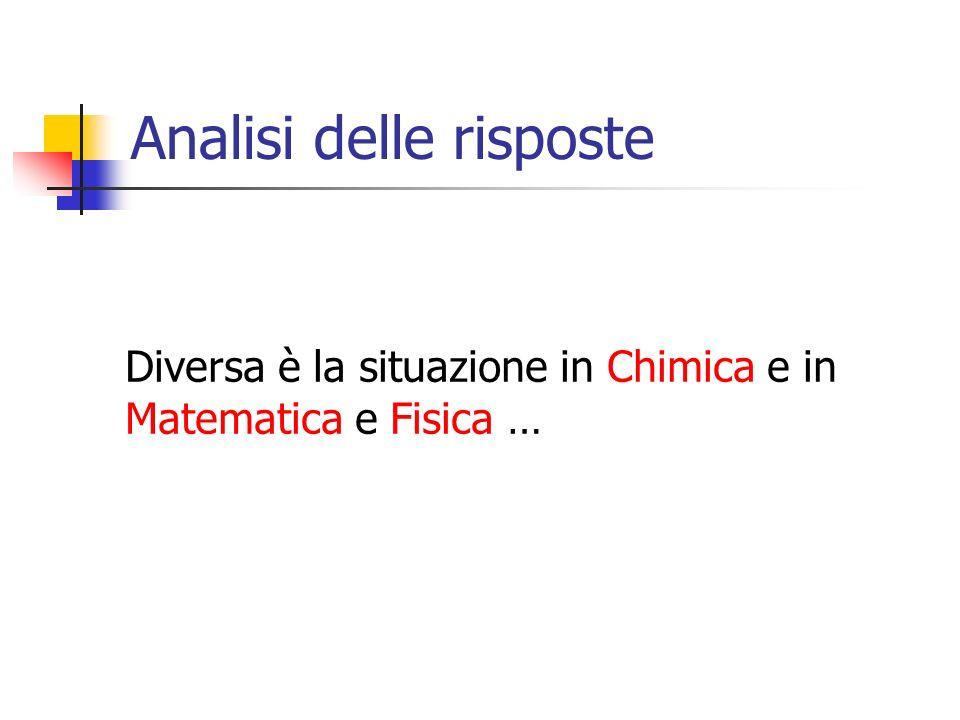 Analisi delle risposte Diversa è la situazione in Chimica e in Matematica e Fisica …