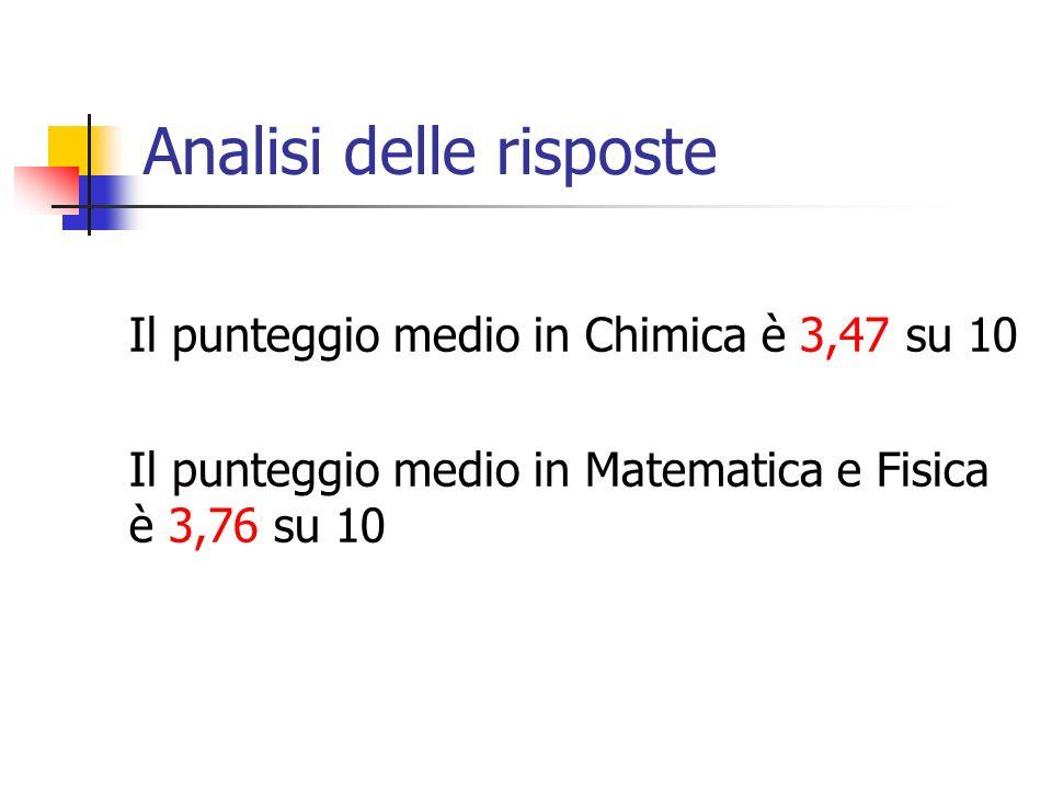 Analisi delle risposte Il punteggio medio in Chimica è 3,47 su 10 Il punteggio medio in Matematica e Fisica è 3,76 su 10