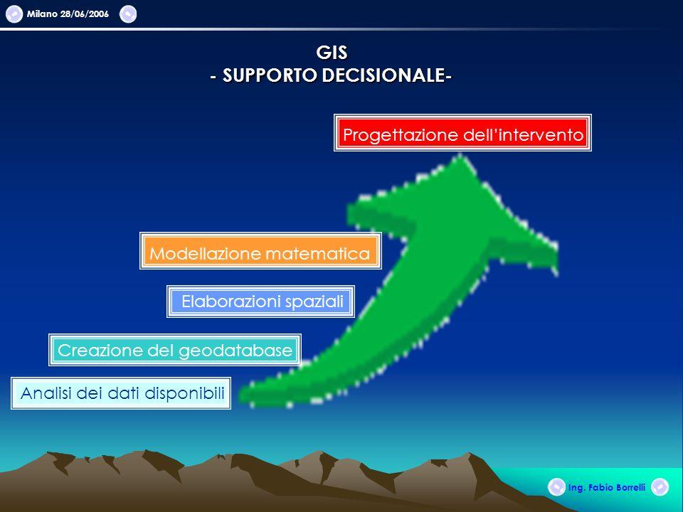Milano 28/06/2006 GIS - SUPPORTO DECISIONALE- Analisi dei dati disponibili Ing. Fabio Borrelli Creazione del geodatabase Elaborazioni spaziali Modella