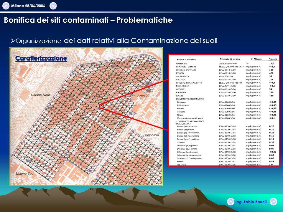 Milano 28/06/2006 Ing. Fabio Borrelli Bonifica dei siti contaminati – Problematiche Organizzazione dei dati relativi alla Contaminazione dei suoli Car