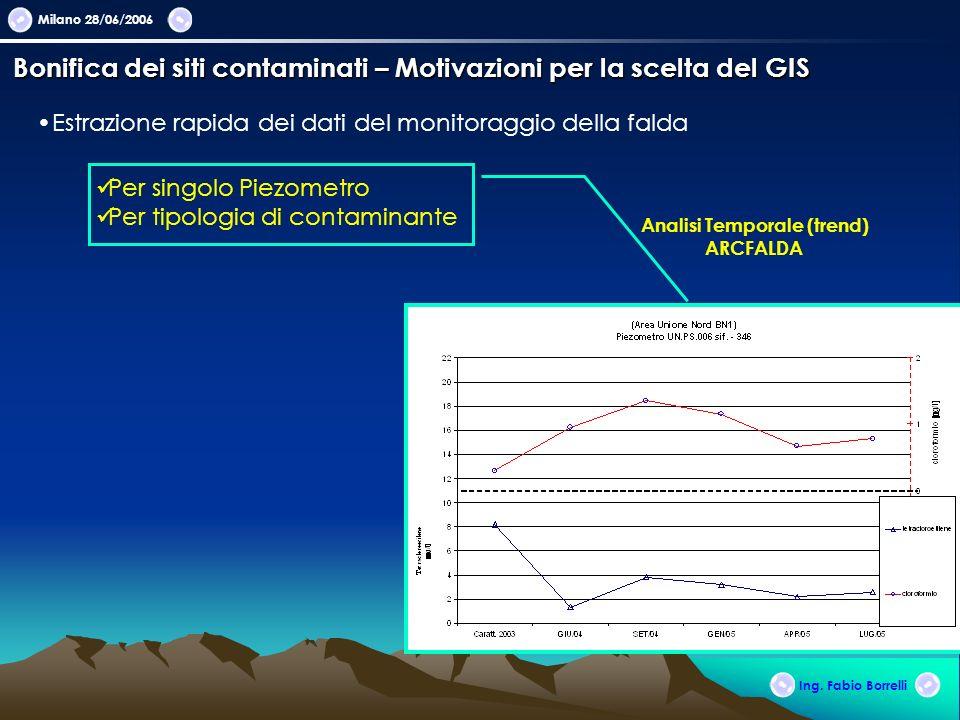 Milano 28/06/2006 Ing. Fabio Borrelli Bonifica dei siti contaminati – Motivazioni per la scelta del GIS Estrazione rapida dei dati del monitoraggio de