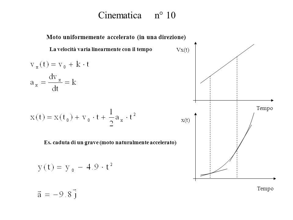 Cinematica n° 10 Tempo Moto uniformemente accelerato (in una direzione) La velocità varia linearmente con il tempo Vx(t) Tempo x(t) Es. caduta di un g