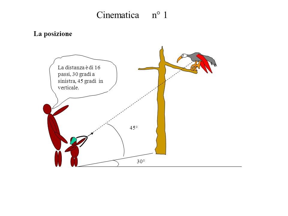Cinematica n° 1 La distanza è di 16 passi, 30 gradi a sinistra, 45 gradi in verticale. 45° 30° La posizione